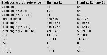 illumina-11-2dstats