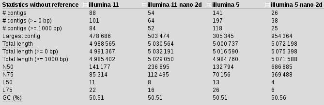 illumina-5-2d-stats