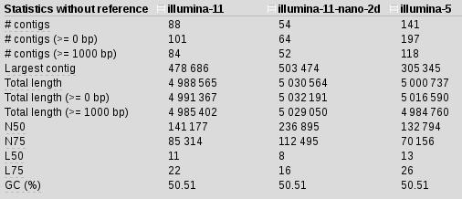 illumina-5-stats